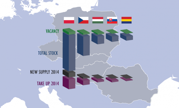 Industrial Stock Vacancy Takeup Supply Countries