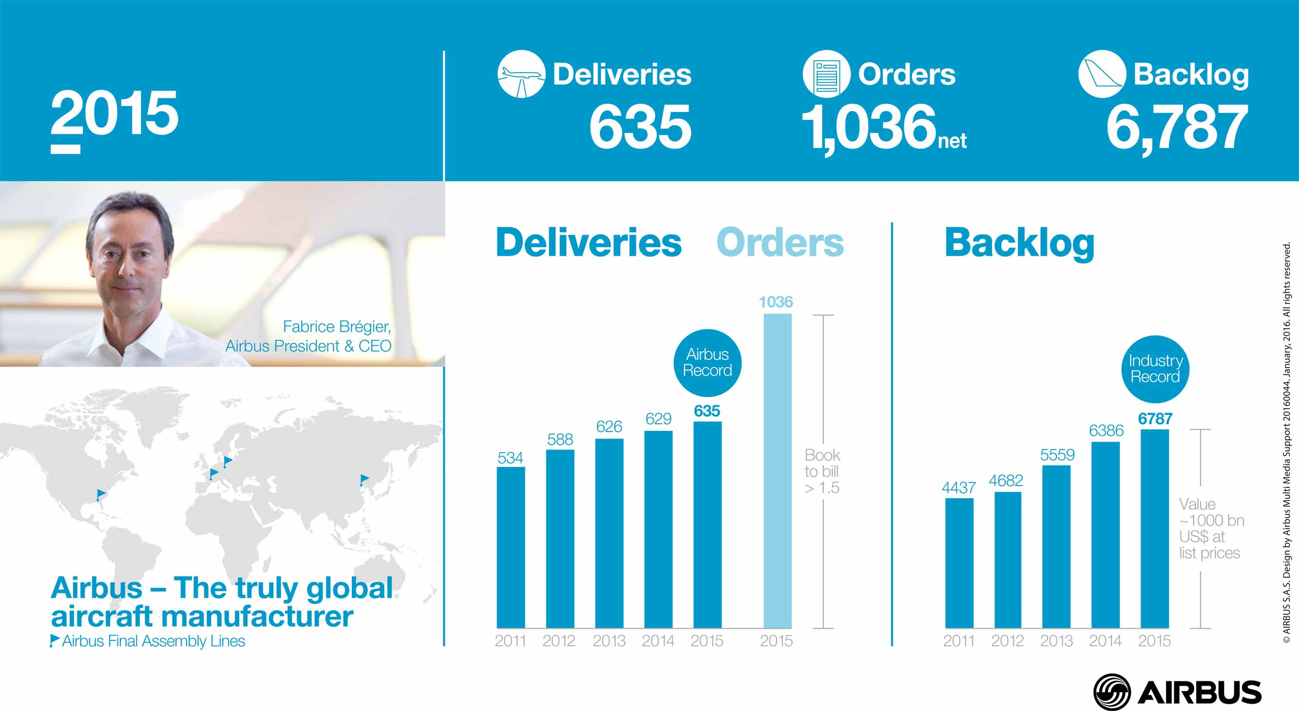 2015 Airbus Results - Infographics_