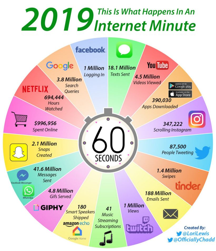 60-seconds-on-the-internet-2019
