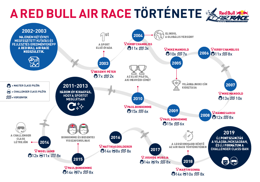 infografika_red_bull_air_race