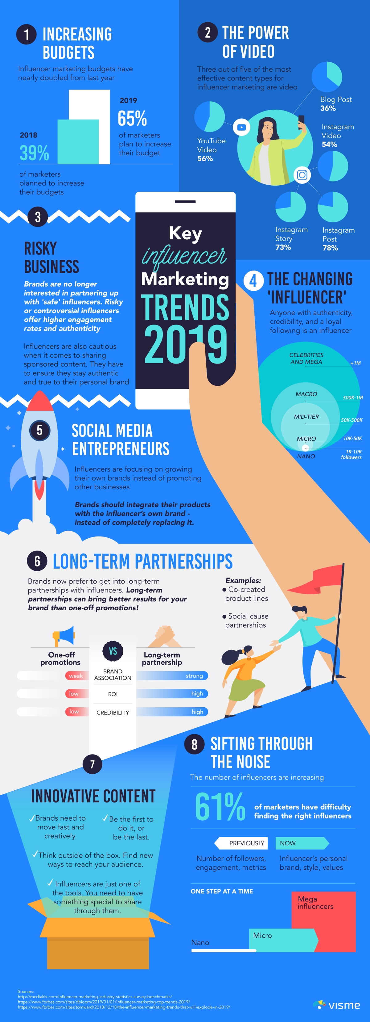 social-media-influencers-influencer-marketing-trends-2019-infographic