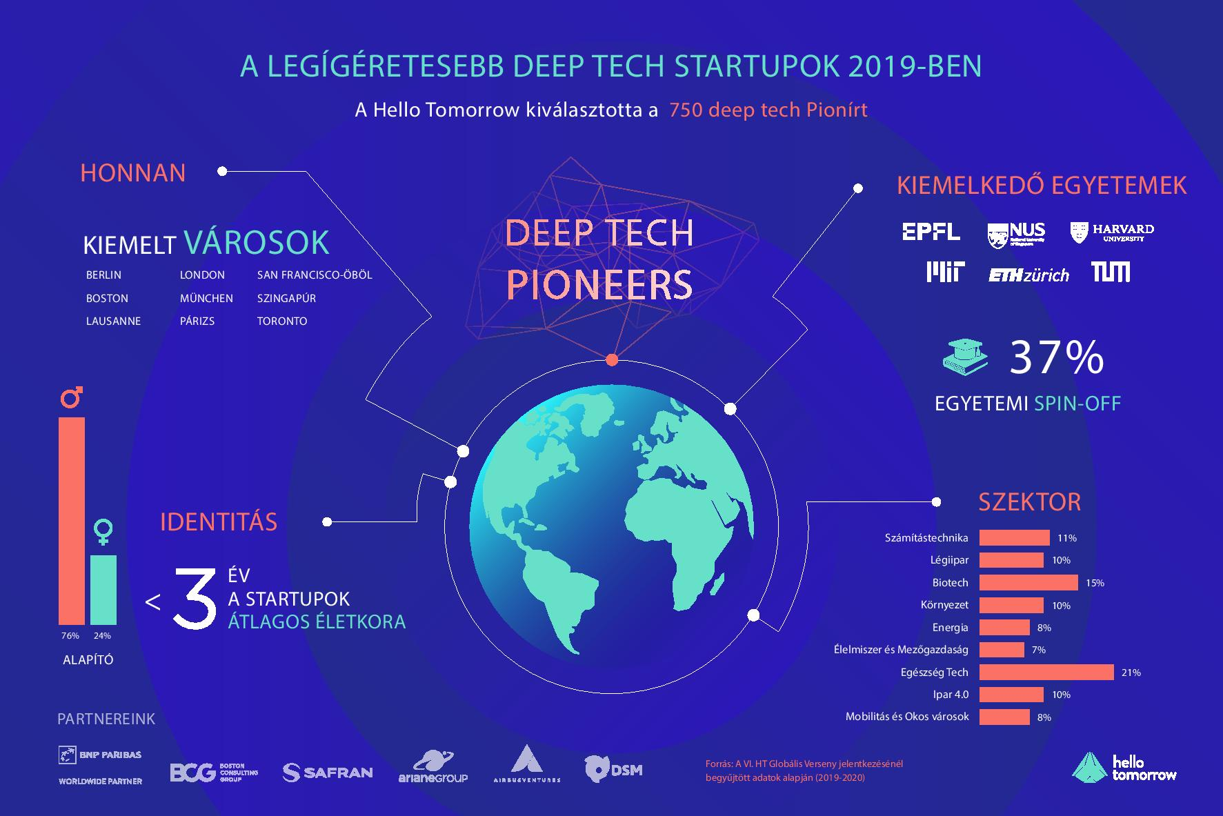 Magyar_Deep Tech Pioneers Infographic - Linkedin-page-001