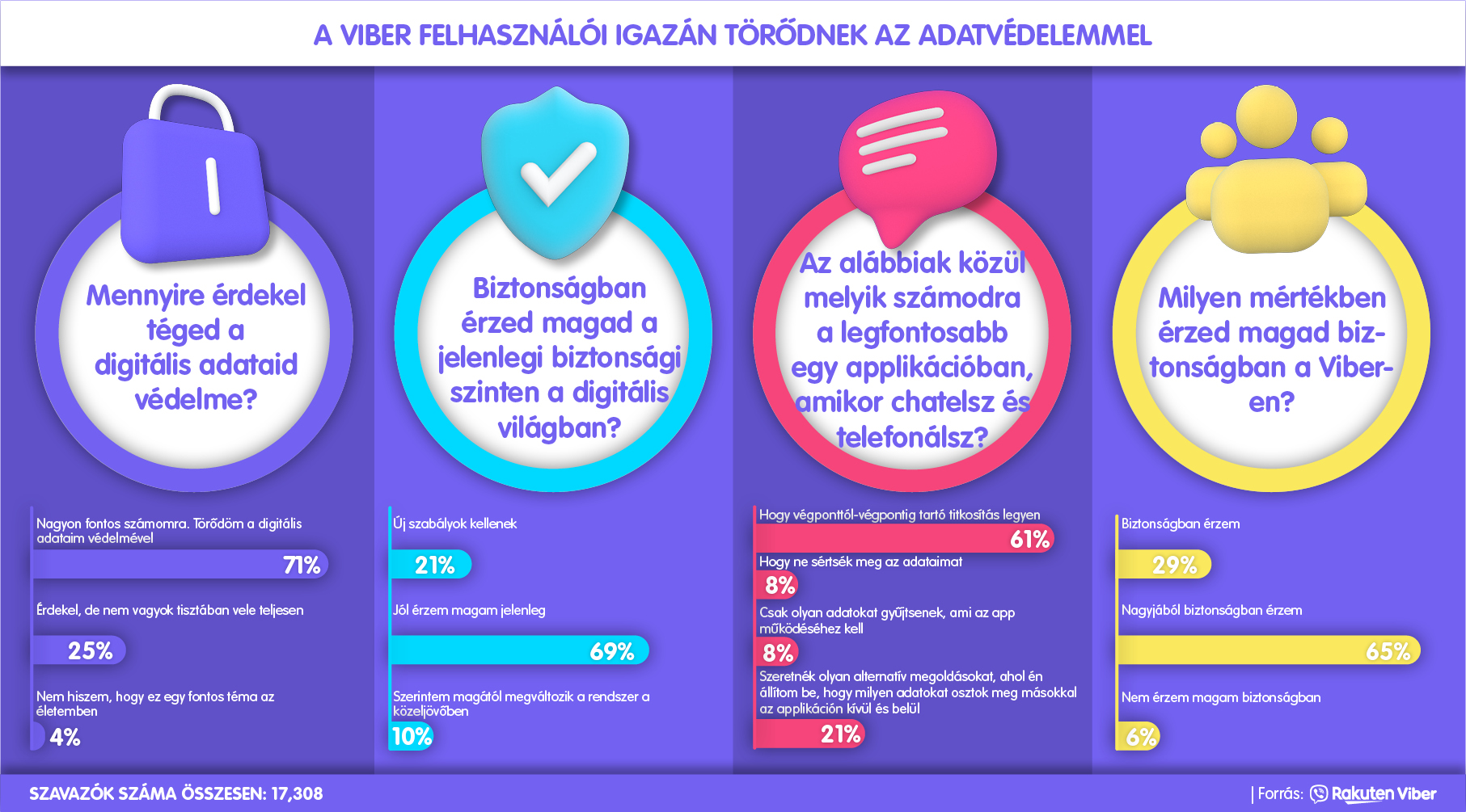 Rakuten_Viber_Privacy_Day_infografika_HU