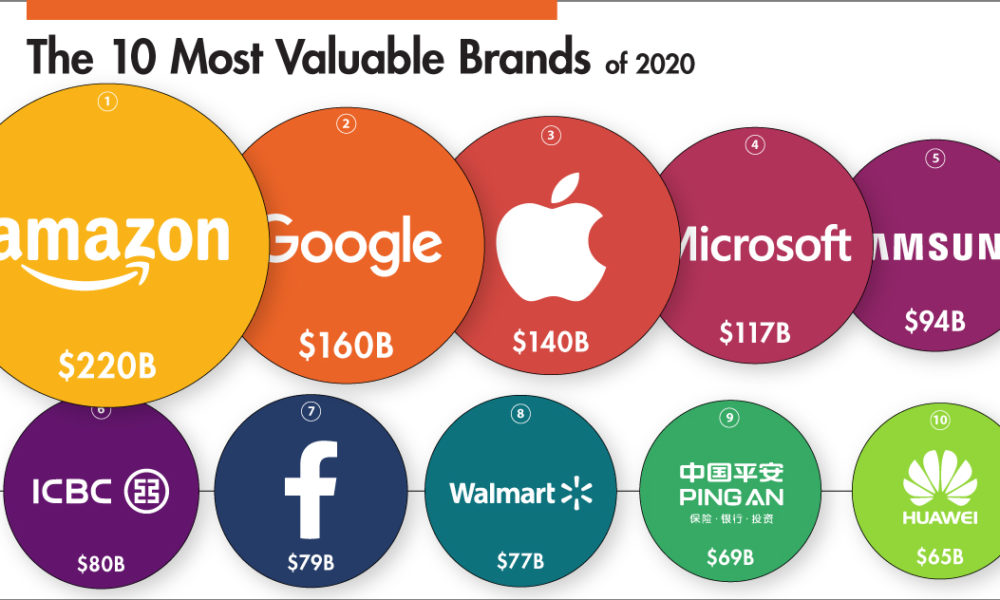 Ranking-the-Most-Valuable-Brands-in-the-World-shareable-1000x600