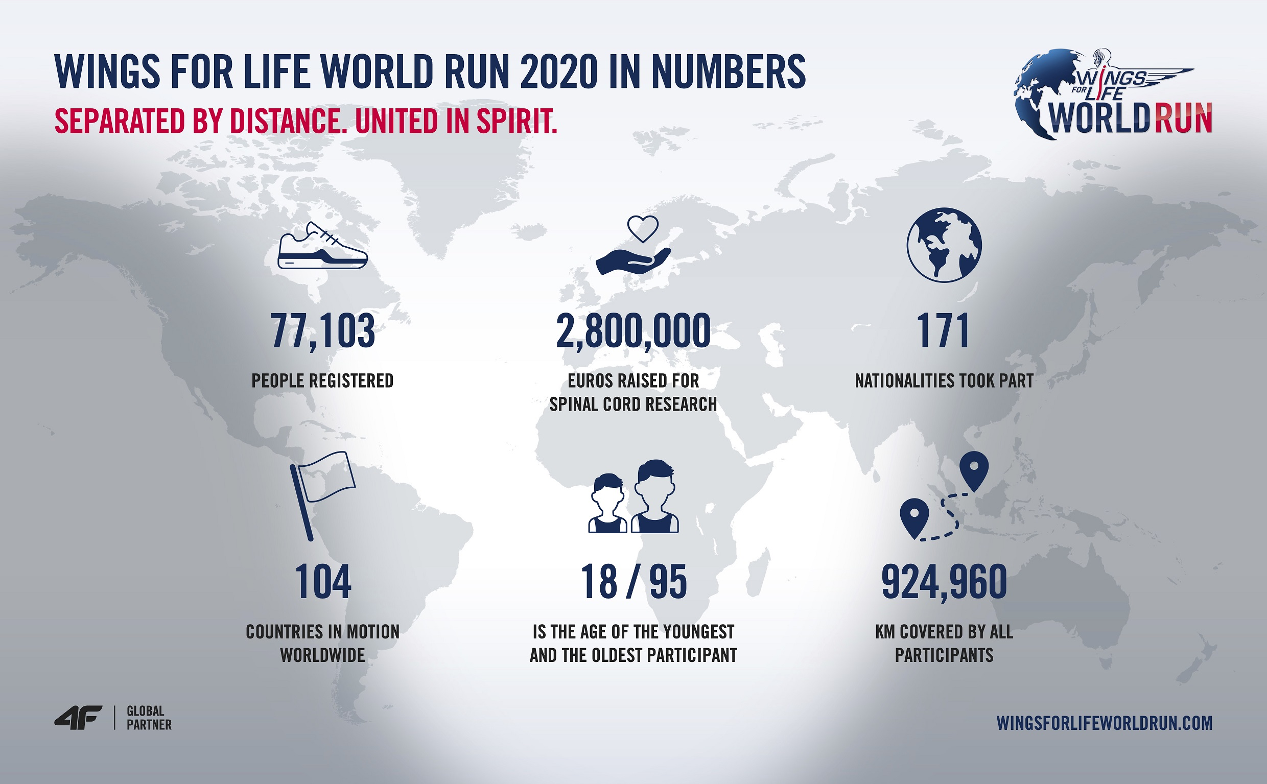 Wings for Life World Run App Run 2020