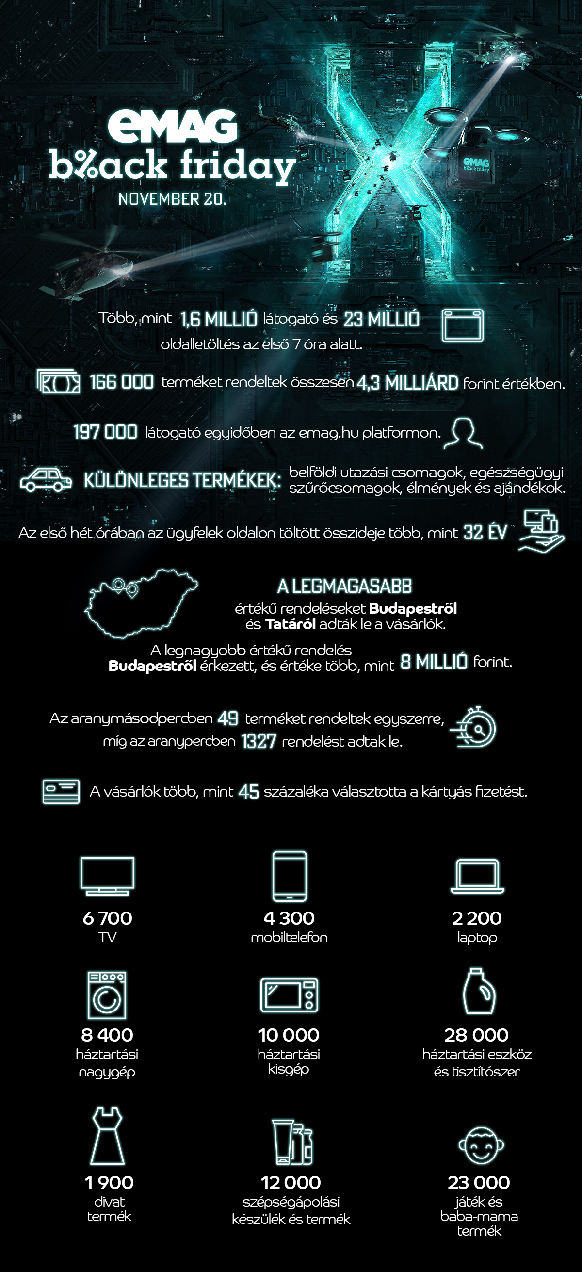 eMAG Black Friday infografika
