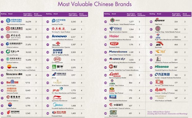 China_Top_brands