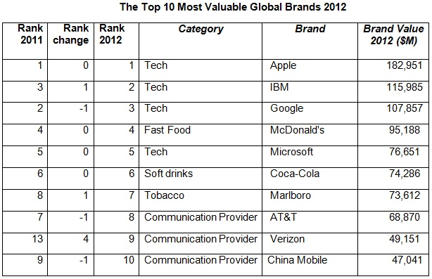 The_Top_10_Most_Valuable_Global_Brands_2012